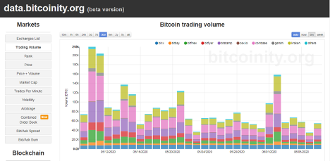 The Best Signals To get Yourself on the Road to Profits Right from Trading With bitcoins